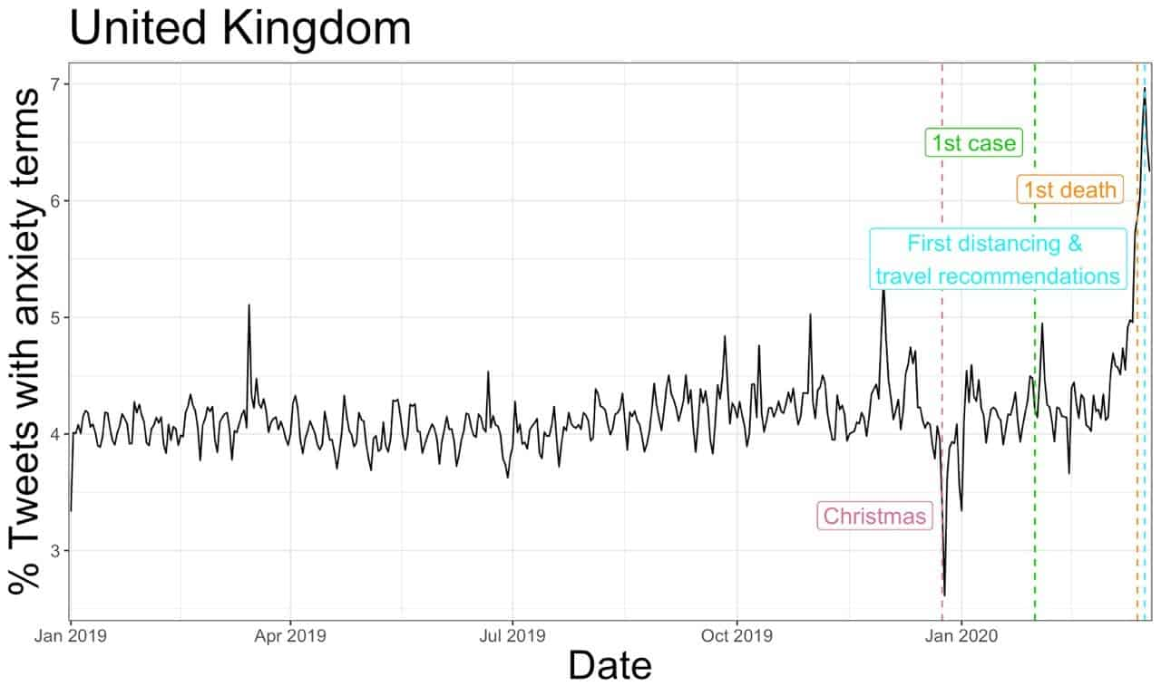 Expression of anxiety in times of the corona crisis, seen in tweets from the UK