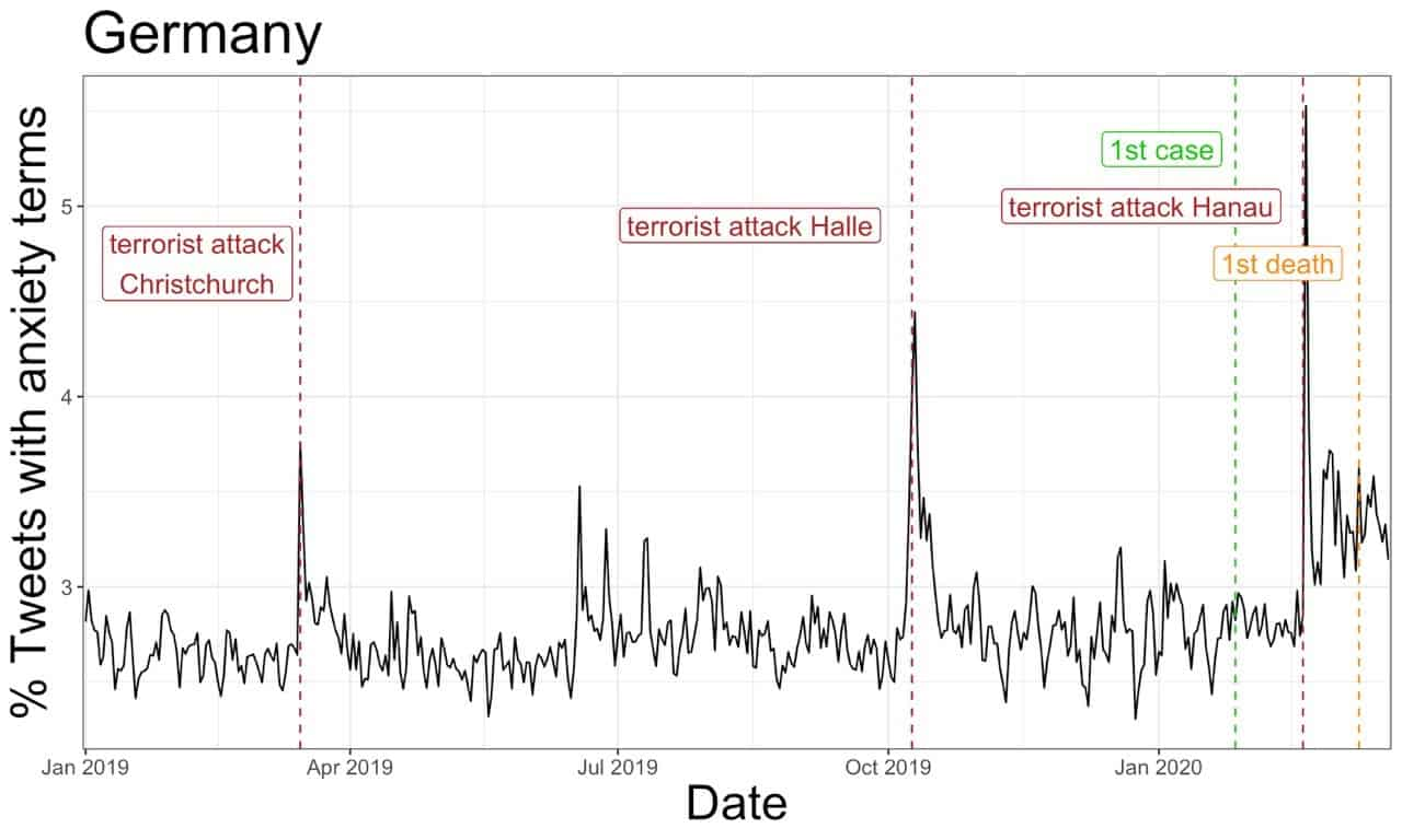 Expression of anxiety in times of the corona crisis, seen in tweets from Germany