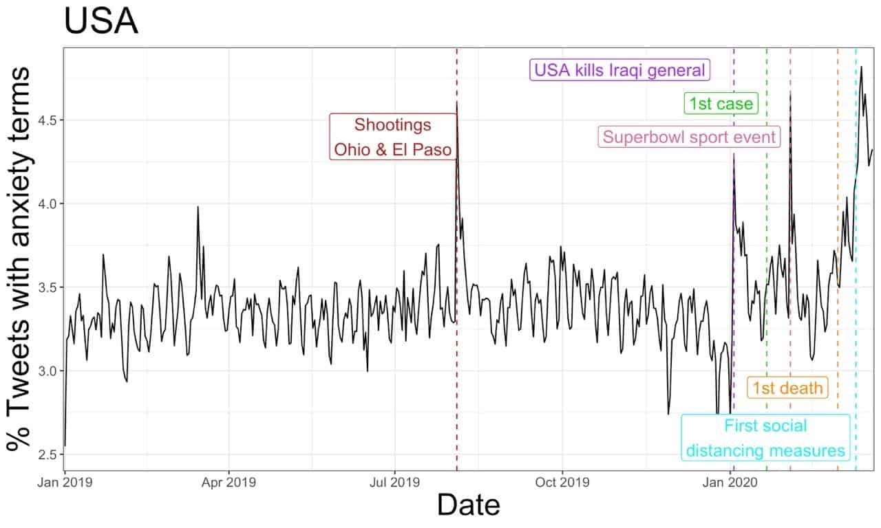 Expression of anxiety in times of the corona crisis, seen in tweets from the US